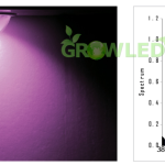 grow_led_chip_plne_spektrum_pro_sazenice_vegetaci_kvet_graf