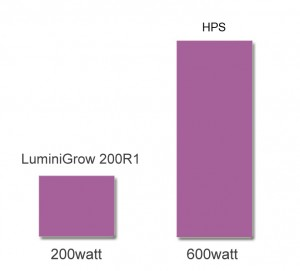 LUMINI_GROW_LED_200R1_02