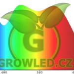 1_Plnospektralni_zdrave_svetlo_pro rostliny_GLSA1PRO_GROW_LED_CZ_