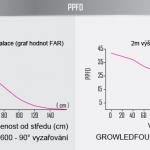 GROW_LED_FOUR_pestebni_lampa_600W_PAR