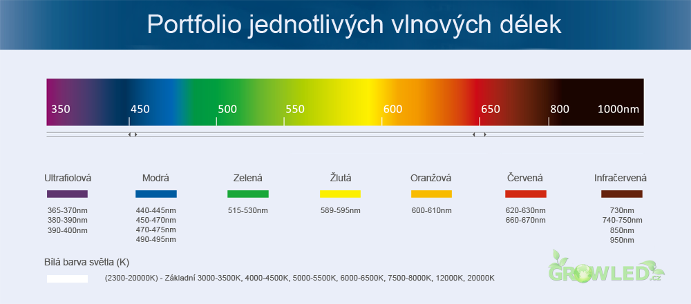 jednotlive_vlnove_delky_nm_spektrum_portfolio