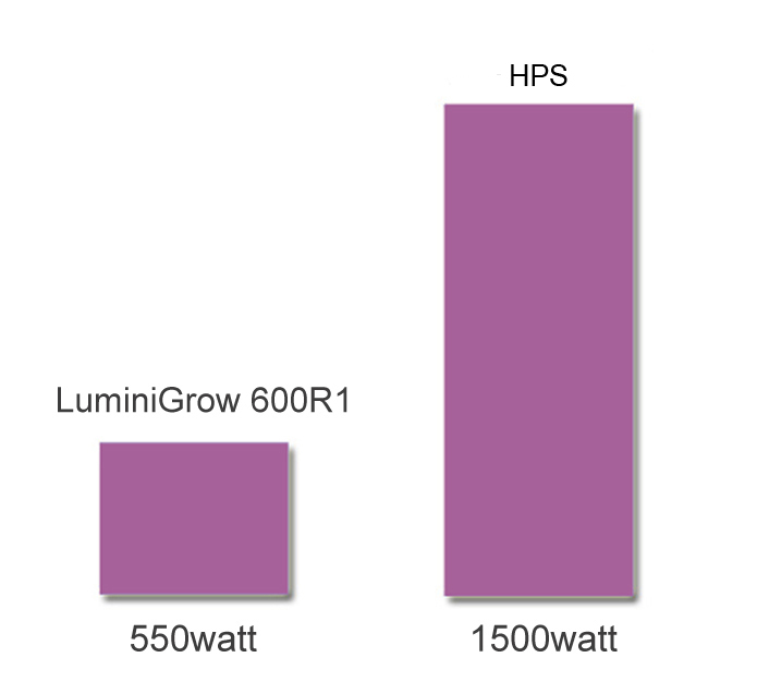 LUMINI_GROW_LED_600R1_02